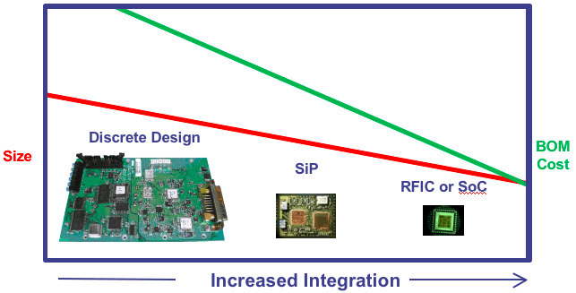 RF Integration's SiP Solutions